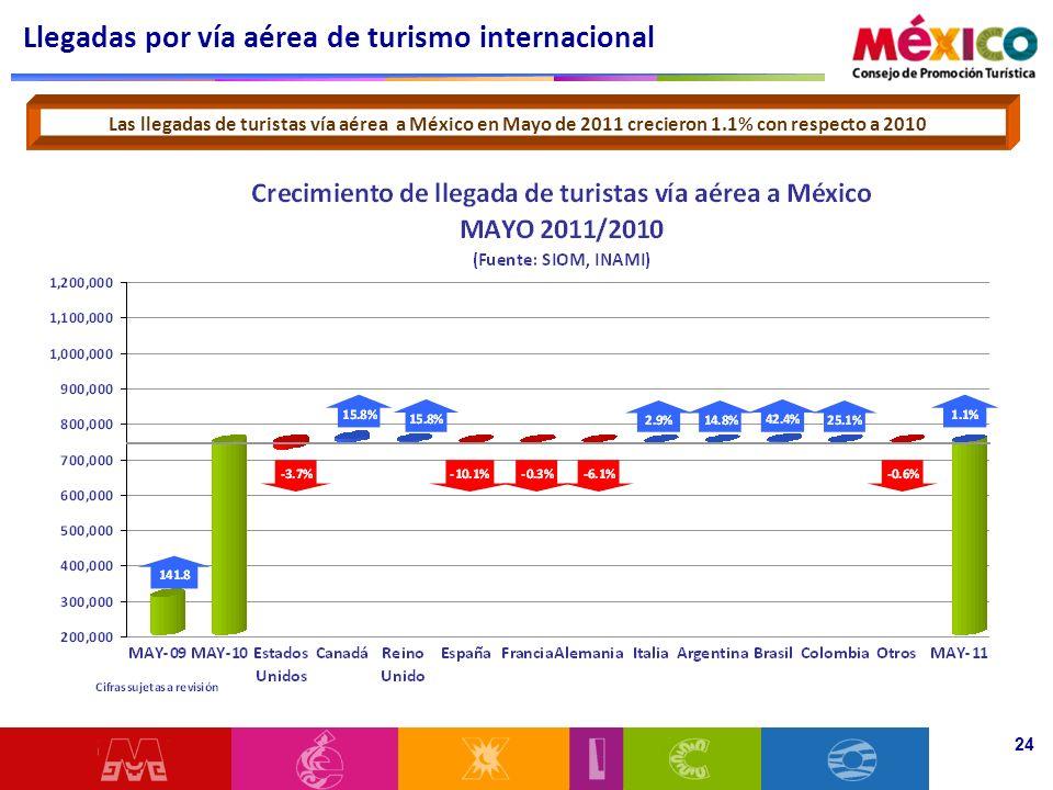 Llegadas por vía aérea de turismo internacional 24 Las llegadas de turistas vía aérea a México en Mayo de 2011 crecieron 1.1% con respecto a 2010
