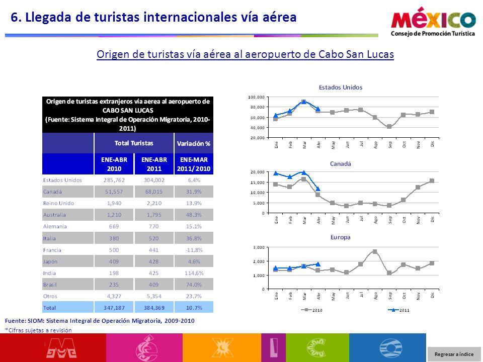 Origen de turistas vía aérea al aeropuerto de Cabo San Lucas 6. Llegada de turistas internacionales vía aérea Regresar a índice Fuente: SIOM: Sistema