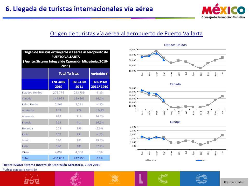 Origen de turistas vía aérea al aeropuerto de Puerto Vallarta 6. Llegada de turistas internacionales vía aérea Regresar a índice Fuente: SIOM: Sistema