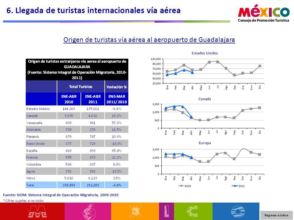 Origen de turistas vía aérea al aeropuerto de Guadalajara 6. Llegada de turistas internacionales vía aérea Regresar a índice Fuente: SIOM: Sistema Int