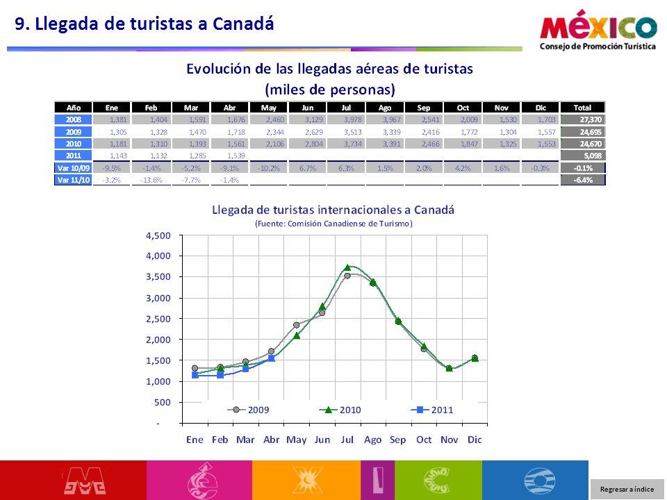 9. Llegada de turistas a Canadá Regresar a índice