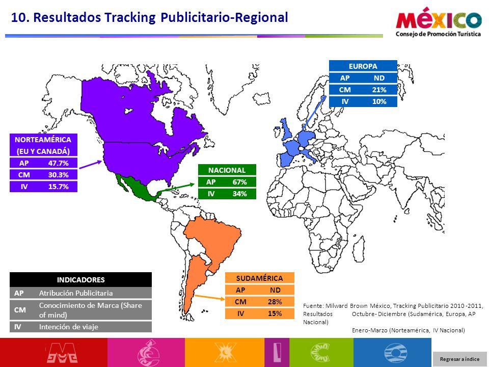 NORTEAMÉRICA (EU Y CANADÁ) AP47.7% CM30.3% IV15.7% NACIONAL AP67% IV34% EUROPA APND CM21% IV10% SUDAMÉRICA APND CM28% IV15% 10. Resultados Tracking Pu