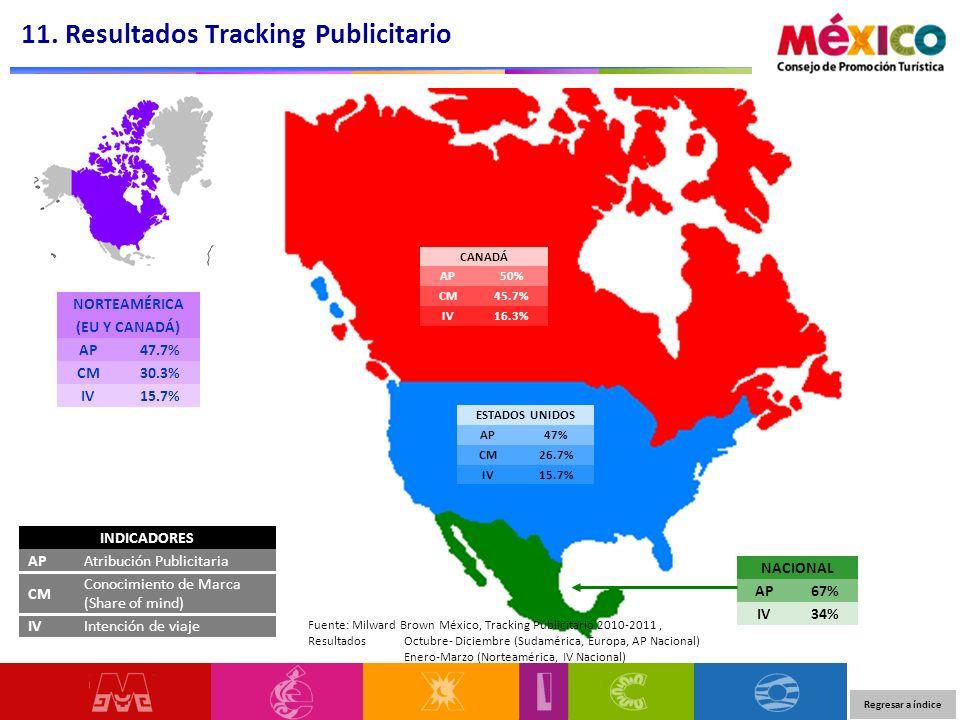 11. Resultados Tracking Publicitario INDICADORES APAtribución Publicitaria CM Conocimiento de Marca (Share of mind) IVIntención de viaje NORTEAMÉRICA