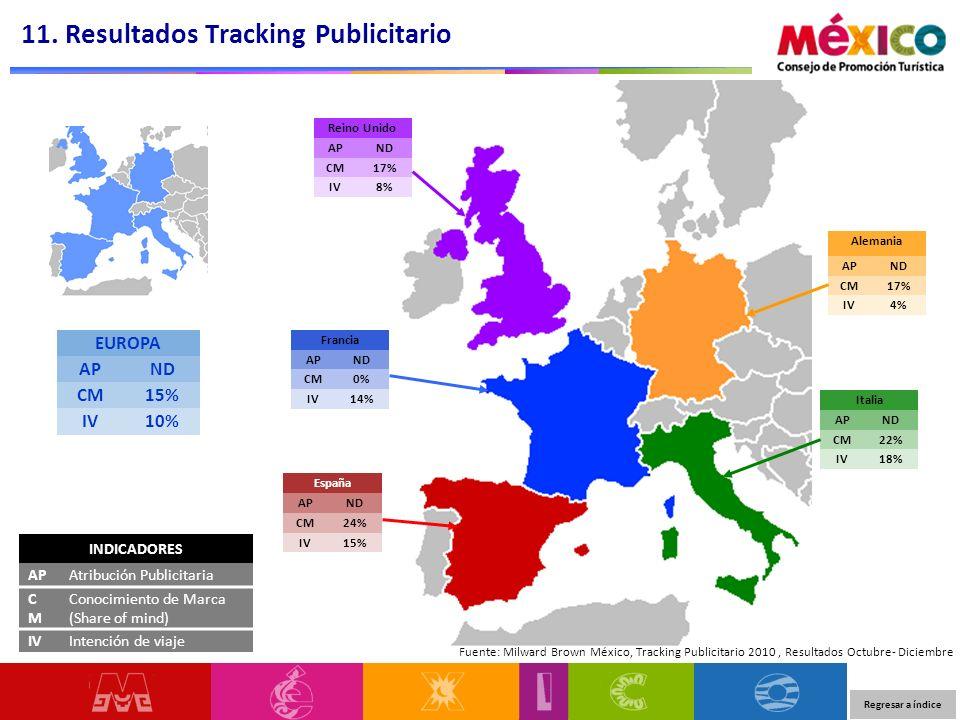 11. Resultados Tracking Publicitario EUROPA APND CM15% IV10% Fuente: Milward Brown México, Tracking Publicitario 2010, Resultados Octubre- Diciembre I