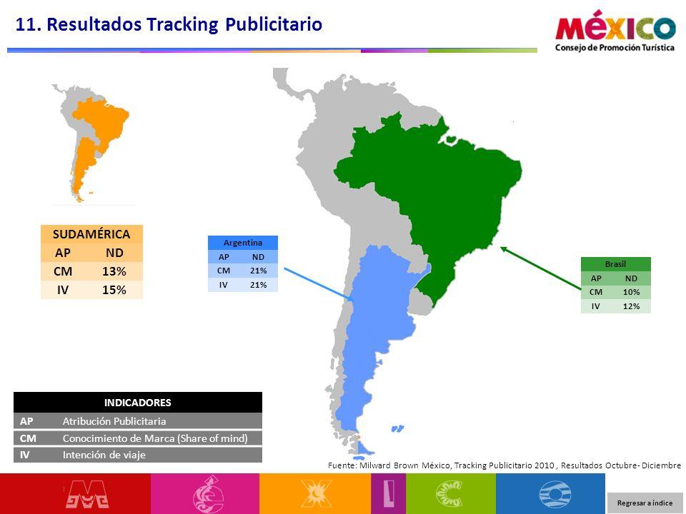 11. Resultados Tracking Publicitario Fuente: Milward Brown México, Tracking Publicitario 2010, Resultados Octubre- Diciembre INDICADORES APAtribución