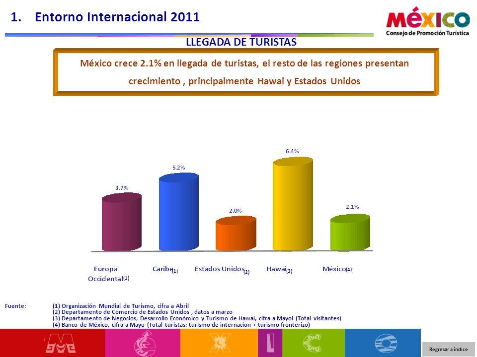 LLEGADA DE TURISTAS Fuente: (1) Organización Mundial de Turismo, cifra a Abril (2) Departamento de Comercio de Estados Unidos, datos a marzo (3) Depar