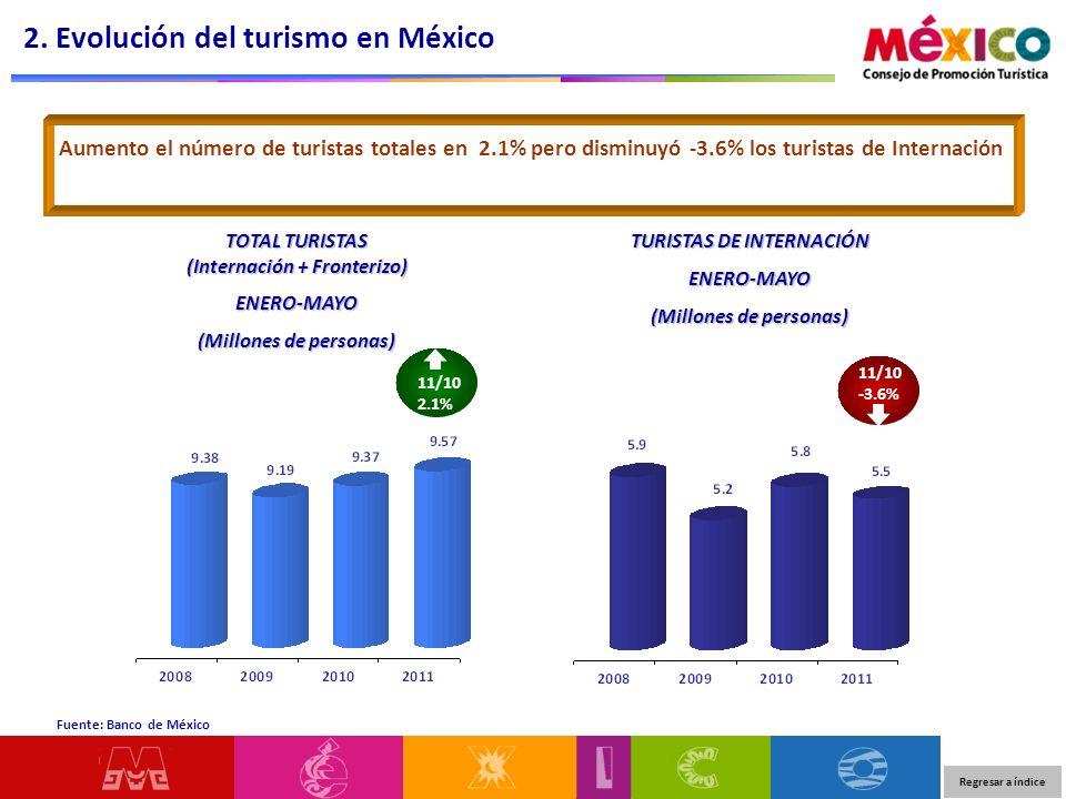 2. Evolución del turismo en México Fuente: Banco de México Aumento el número de turistas totales en 2.1% pero disminuyó -3.6% los turistas de Internac