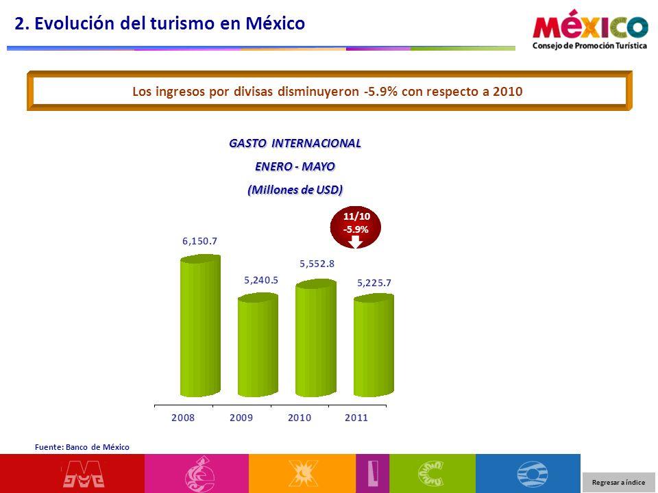 2. Evolución del turismo en México Fuente: Banco de México Los ingresos por divisas disminuyeron -5.9% con respecto a 2010 GASTO INTERNACIONAL ENERO -