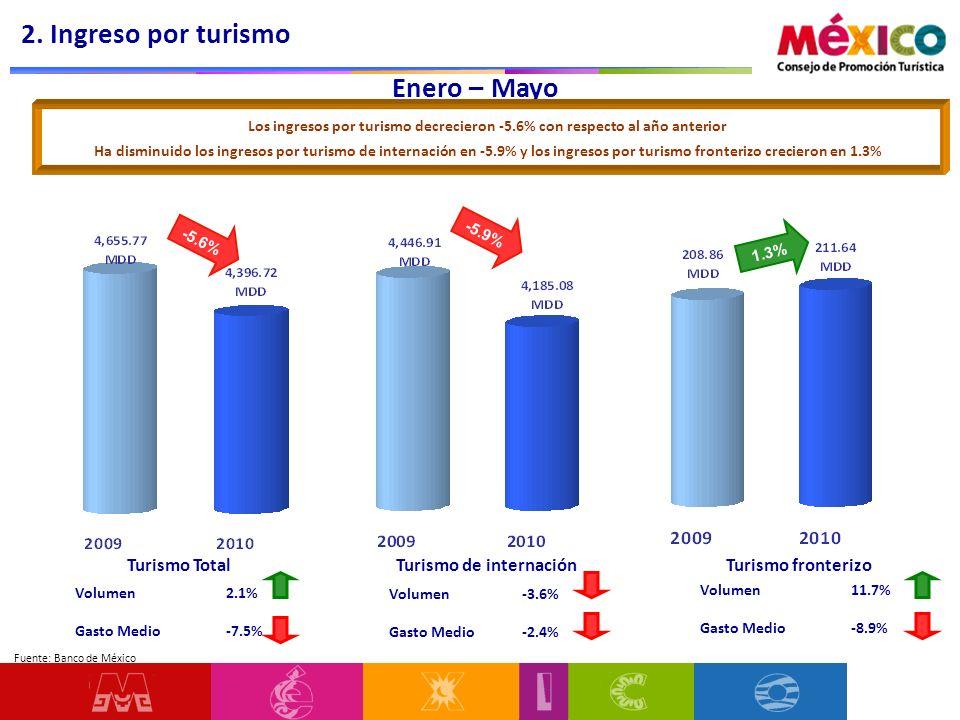 Enero – Mayo Volumen 2.1% Gasto Medio -7.5% Los ingresos por turismo decrecieron -5.6% con respecto al año anterior Ha disminuido los ingresos por turismo de internación en -5.9% y los ingresos por turismo fronterizo crecieron en 1.3% Turismo TotalTurismo de internaciónTurismo fronterizo Volumen -3.6% Gasto Medio -2.4% Volumen 11.7% Gasto Medio -8.9% 2.