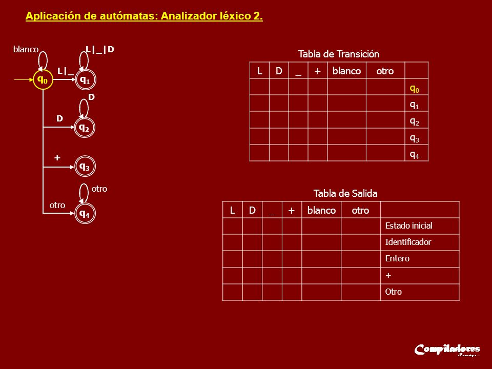 q0q0 q1q1 L|_ L|_|D q2q2 D D q3q3 + q4q4 otro blanco otro LD_+blancootro q0q0 q1q1 q2q2 q3q3 q4q4 Tabla de Transición LD_+blancootro Estado inicial Id