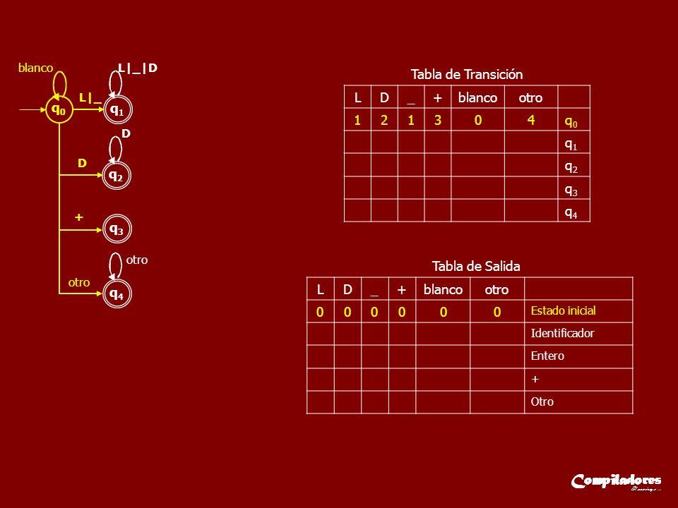 q0q0 q1q1 L|_ L|_|D q2q2 D D q3q3 + q4q4 otro blanco otro LD_+blancootro 121304q0q0 q1q1 q2q2 q3q3 q4q4 Tabla de Transición LD_+blancootro 000000 Esta