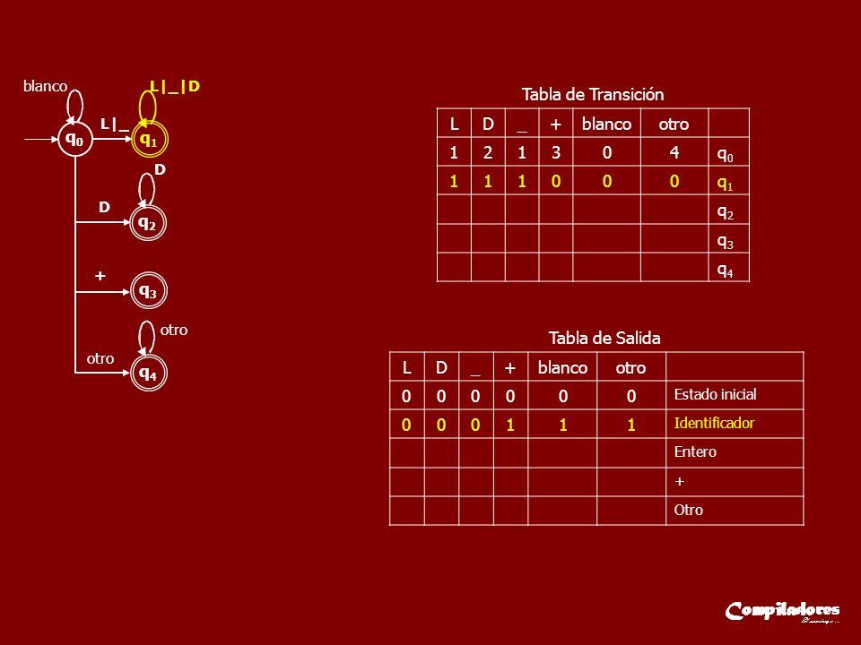 LD_+blancootro 121304q0q0 111000q1q1 q2q2 q3q3 q4q4 Tabla de Transición LD_+blancootro 000000 Estado inicial 000111 Identificador Entero + Otro Tabla