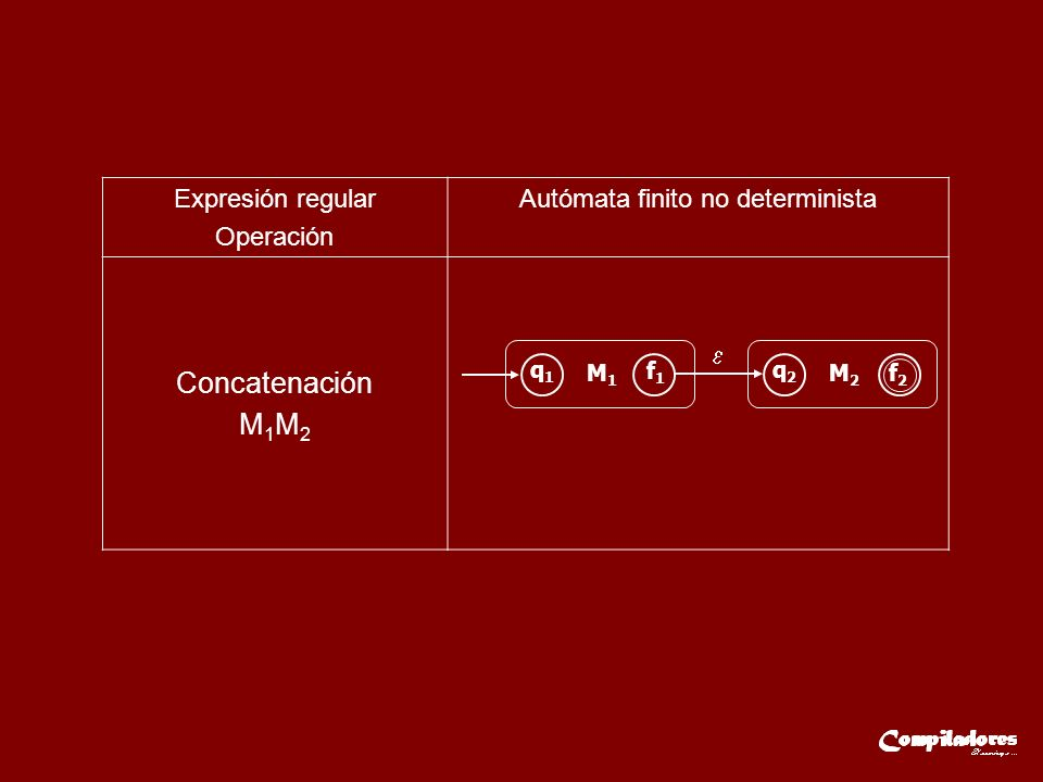 Expresión regular Operación Autómata finito no determinista Concatenación M 1 M 2 q1q1 M1M1 f1f1 q2q2 M2M2 f2f2