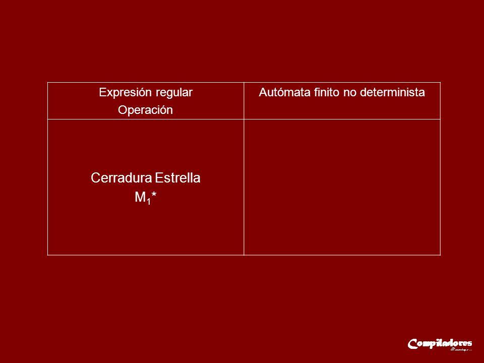 Expresión regular Operación Autómata finito no determinista Cerradura Estrella M 1 *