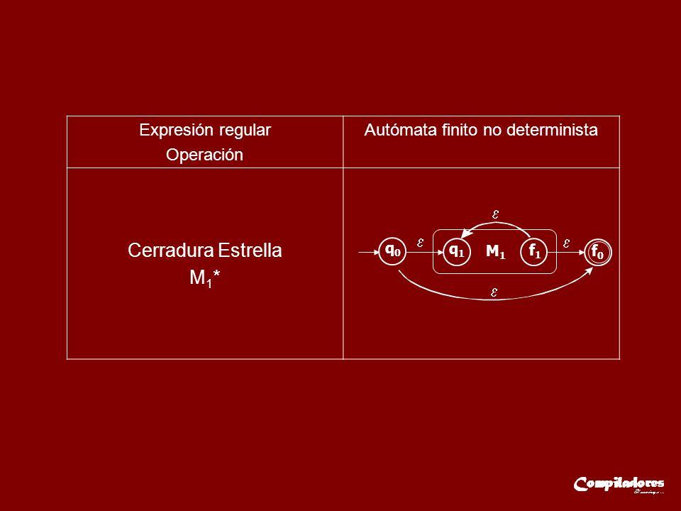 Expresión regular Operación Autómata finito no determinista Cerradura Estrella M 1 * q0q0 q1q1 M1M1 f1f1 f0f0