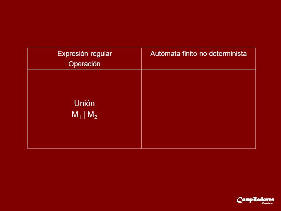 Expresión regular Operación Autómata finito no determinista Unión M 1 | M 2