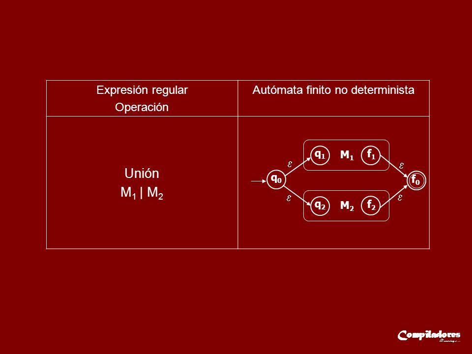 Expresión regular Operación Autómata finito no determinista Unión M 1 | M 2 q1q1 M1M1 f1f1 q2q2 M2M2 f2f2 q0q0 f0f0