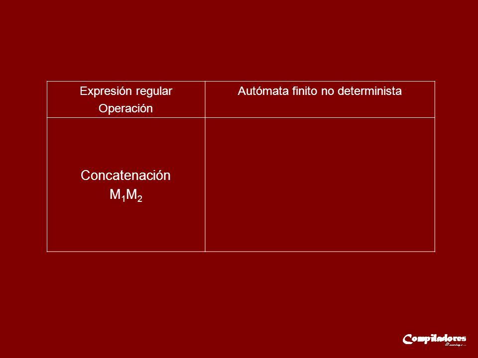 Expresión regular Operación Autómata finito no determinista Concatenación M 1 M 2