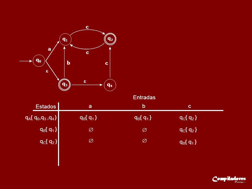 Estados Entradas a b c q A { q 0,q 3,q 4 }q B { q 1 } q C { q 2 } q B { q 1 } q C { q 2 } q B { q 1 } q3q3 q2q2 q0q0 q1q1 q4q4 a b c c c