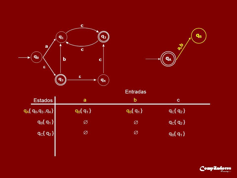 Estados Entradas a b c q A { q 0,q 3,q 4 }q B { q 1 } q C { q 2 } q B { q 1 } q C { q 2 } q B { q 1 } qAqA a,b qBqB q3q3 q2q2 q0q0 q1q1 q4q4 a b c c c