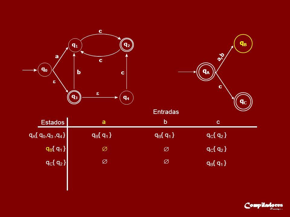 Estados Entradas a b c q A { q 0,q 3,q 4 }q B { q 1 } q C { q 2 } q B { q 1 } q C { q 2 } q B { q 1 } q3q3 q2q2 q0q0 q1q1 q4q4 a b c c c qAqA a,b qBqB qCqC c