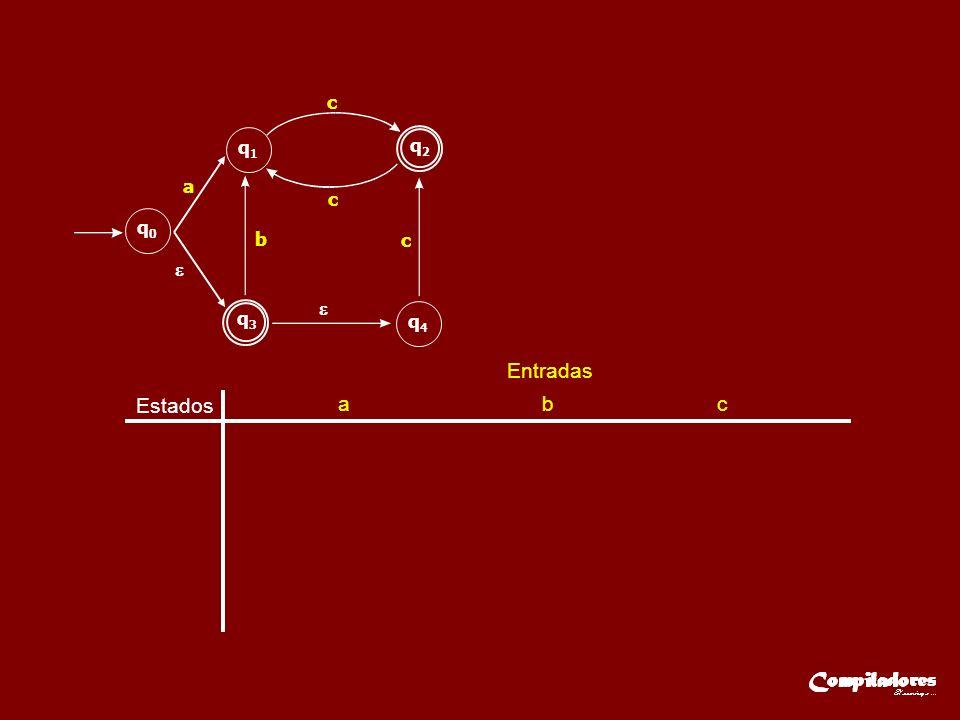 Estados Entradas q A { q 0, } q3q3 q2q2 q0q0 q1q1 q4q4 a b c c c a b c