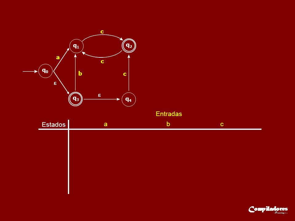 Estados Entradas a b c q A { q 0,q 3,q 4 }q B { q 1 } q C { q 2 } q B { q 1 } q C { q 2 } q B { q 1 } q3q3 q2q2 q0q0 q1q1 q4q4 a b c c c qAqA a,b qBqB c c qCqC