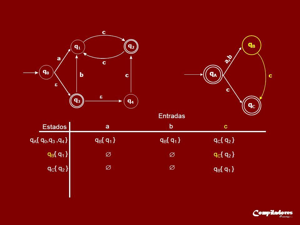 Estados Entradas a b c q A { q 0,q 3,q 4 }q B { q 1 } q C { q 2 } q B { q 1 } q C { q 2 } q B { q 1 } q3q3 q2q2 q0q0 q1q1 q4q4 a b c c c qAqA a,b qBqB qCqC c c