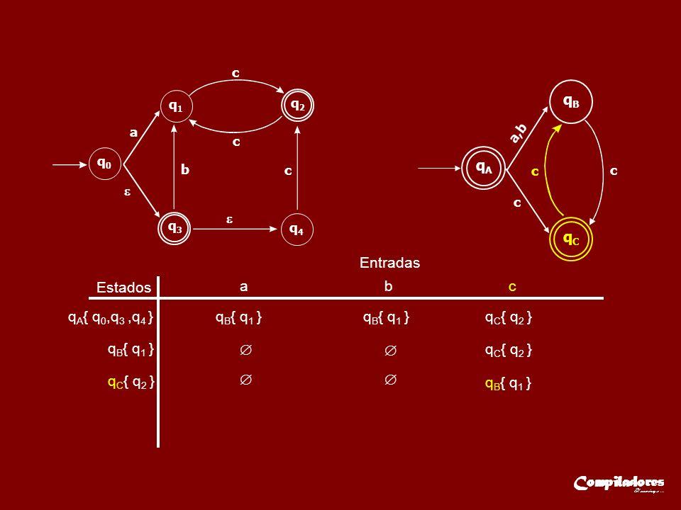 Estados Entradas a b c q A { q 0,q 3,q 4 }q B { q 1 } q C { q 2 } q B { q 1 } q C { q 2 } q B { q 1 } q3q3 q2q2 q0q0 q1q1 q4q4 a b c c c qAqA a,b qBqB c c qCqC c