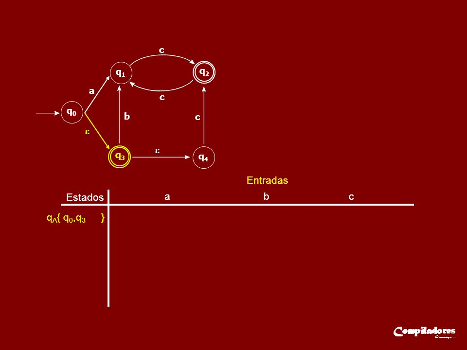 Estados Entradas q A { q 0,q 3,q 4 } q3q3 q2q2 q0q0 q1q1 q4q4 a b c c c a b c