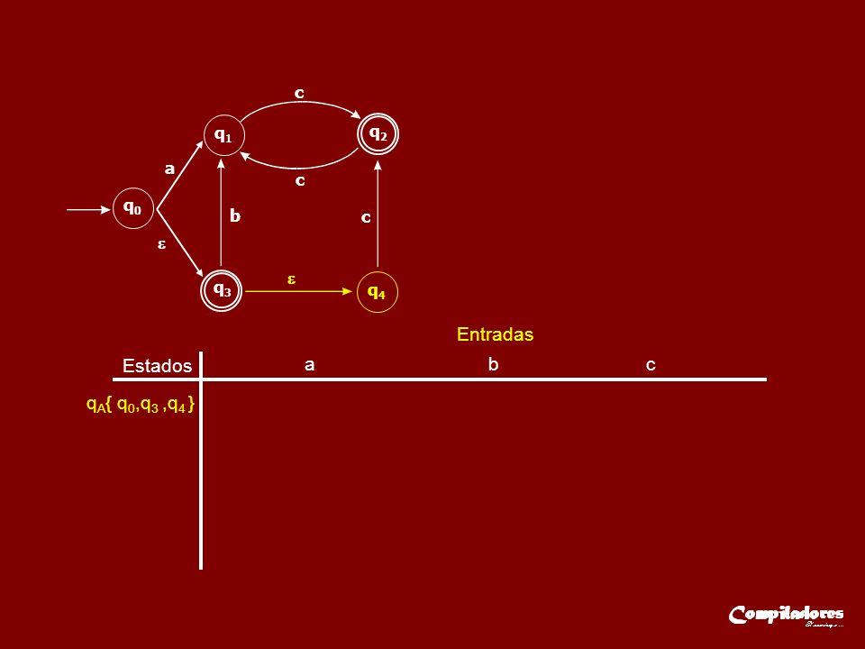 Estados Entradas a b c q A { q 0,q 3,q 4 }q B { q 1 } q C { q 2 } q B { q 1 } q C { q 2 } q B { q 1 } q3q3 q2q2 q0q0 q1q1 q4q4 a b c c c qAqA