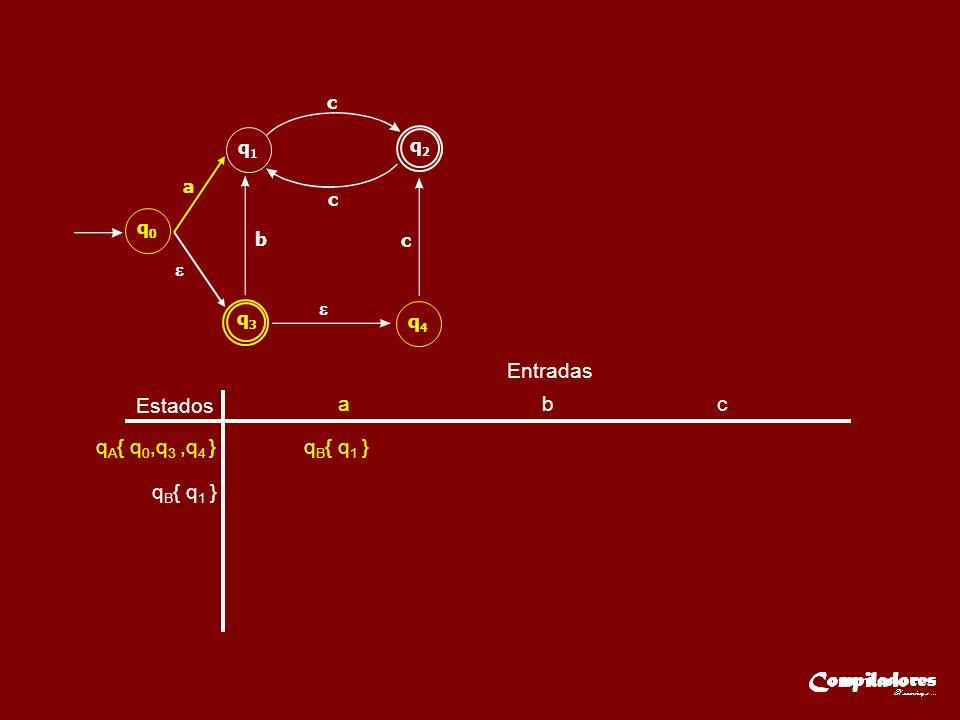 Estados Entradas a b c q A { q 0,q 3,q 4 }q B { q 1 } q3q3 q2q2 q0q0 q1q1 q4q4 a b c c c