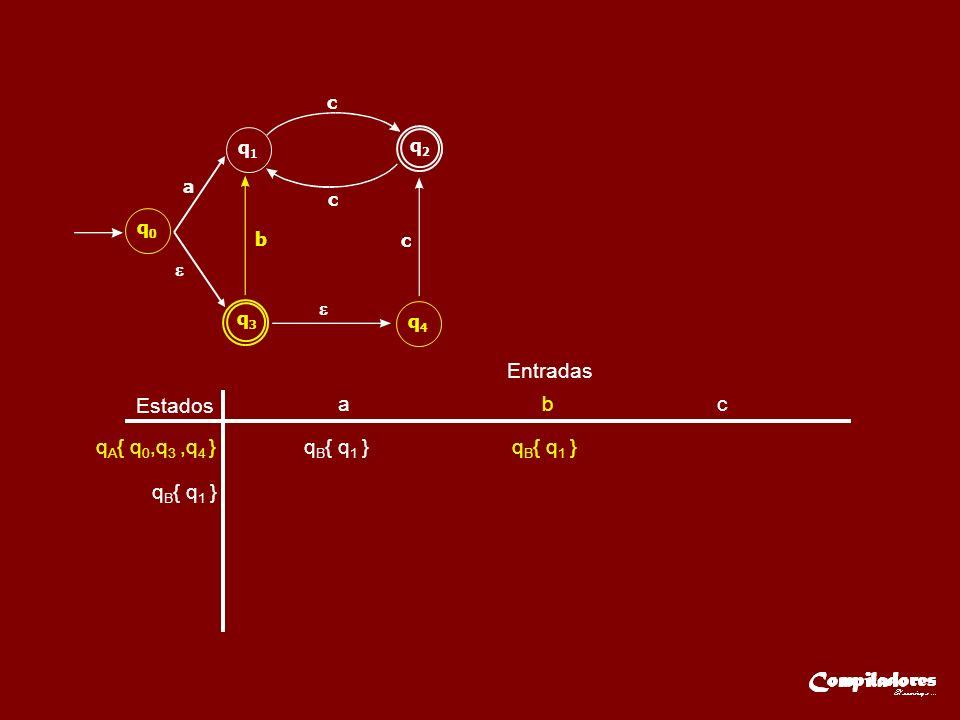 Estados Entradas a b c q A { q 0,q 3,q 4 }q B { q 1 } q2q2 q1q1 a b c c c q0q0 q3q3 q4q4