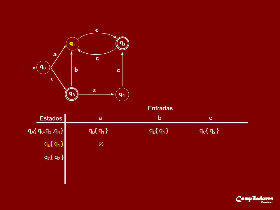Estados Entradas a b c q A { q 0,q 3,q 4 }q B { q 1 } q C { q 2 } q B { q 1 } q C { q 2 } q3q3 q2q2 q0q0 q1q1 q4q4 a b c c c