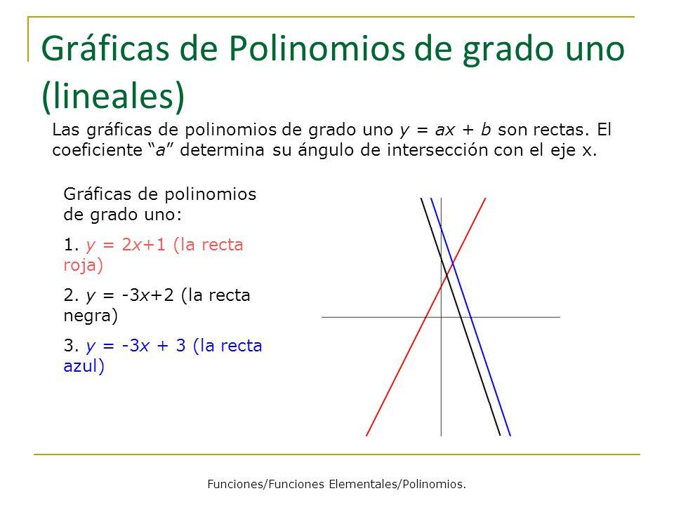 Gráficas de Polinomios de grado uno (lineales) Las gráficas de polinomios de grado uno y = ax + b son rectas. El coeficiente a determina su ángulo de