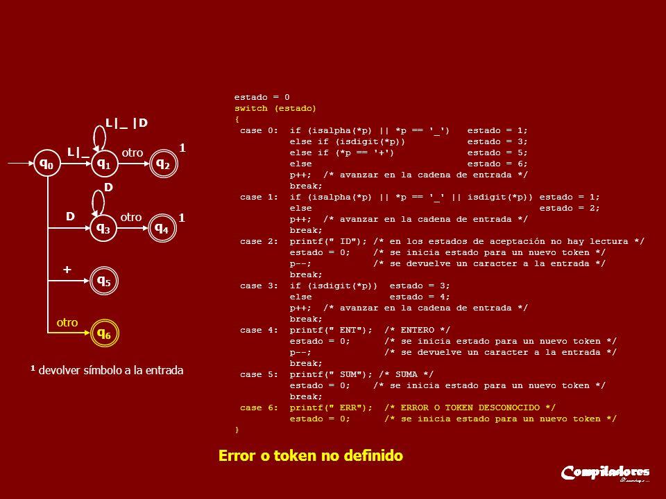 q0q0 q1q1 q2q2 L|_ L|_ |D otro q3q3 q4q4 D D 1 1 q5q5 + q6q6 1 devolver símbolo a la entrada estado = 0 switch (estado) { case 0: if (isalpha(*p) || *