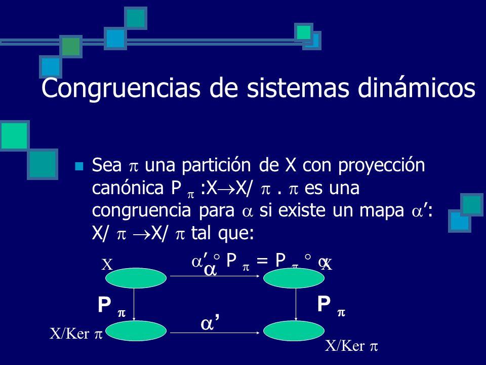 Congruencias de sistemas dinámicos Sea una partición de X con proyección canónica P :X X/. es una congruencia para si existe un mapa : X/ X/ tal que: