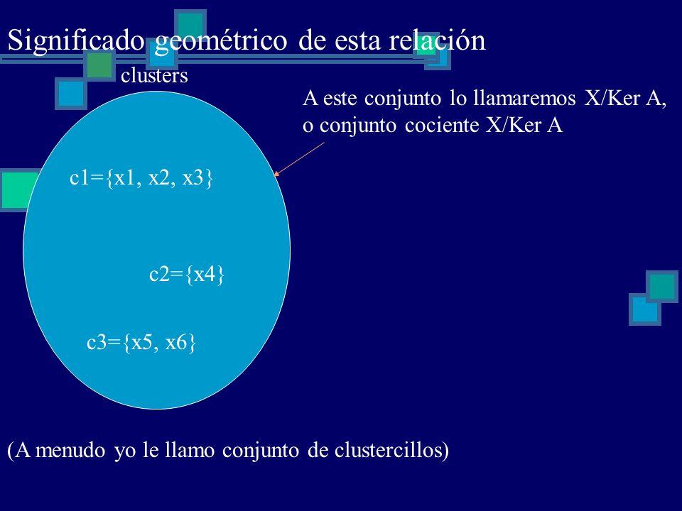 Significado geométrico de esta relación (A menudo yo le llamo conjunto de clustercillos) clusters c1={x1, x2, x3} c2={x4} c3={x5, x6} A este conjunto