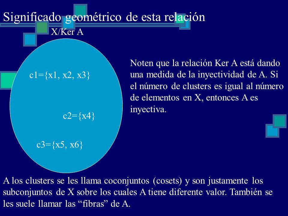 Significado geométrico de esta relación X/Ker A c1={x1, x2, x3} c2={x4} c3={x5, x6} Noten que la relación Ker A está dando una medida de la inyectivid
