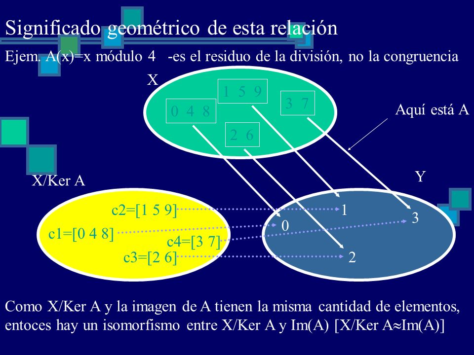 c1=[0 4 8] c2=[1 5 9] c3=[2 6] c4=[3 7] 0 4 8 1 5 9 2 6 3 7 X 0 1 2 3 Y X/Ker A Aquí está A Ejem. A(x)=x módulo 4 -es el residuo de la división, no la