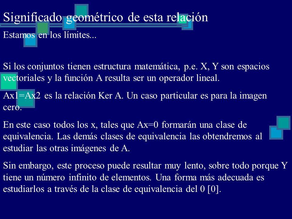 Significado geométrico de esta relación Estamos en los límites... Si los conjuntos tienen estructura matemática, p.e. X, Y son espacios vectoriales y