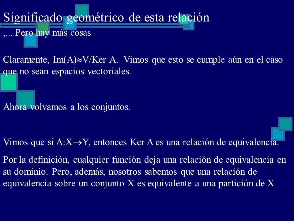 Significado geométrico de esta relación,... Pero hay más cosas Claramente, Im(A) V/Ker A. Vimos que esto se cumple aún en el caso que no sean espacios
