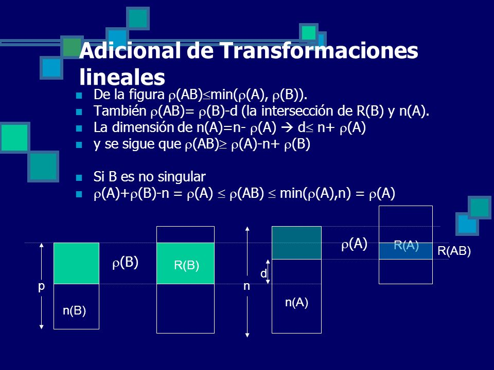 Adicional de Transformaciones lineales De la figura (AB) min( (A), (B)). También (AB)= (B)-d (la intersección de R(B) y n(A). La dimensión de n(A)=n-
