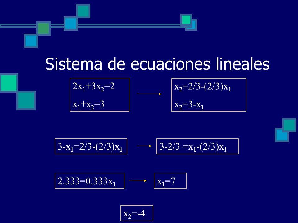 Sistema de ecuaciones lineales 2x 1 +3x 2 =2 x 1 +x 2 =3 x 2 =2/3-(2/3)x 1 x 2 =3-x 1 3-x 1 =2/3-(2/3)x 1 3-2/3 =x 1 -(2/3)x 1 2.333=0.333x 1 x 1 =7 x