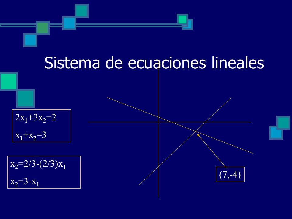 Sistema de ecuaciones lineales 2x 1 +3x 2 =2 x 1 +x 2 =3 x 2 =2/3-(2/3)x 1 x 2 =3-x 1 (7,-4)