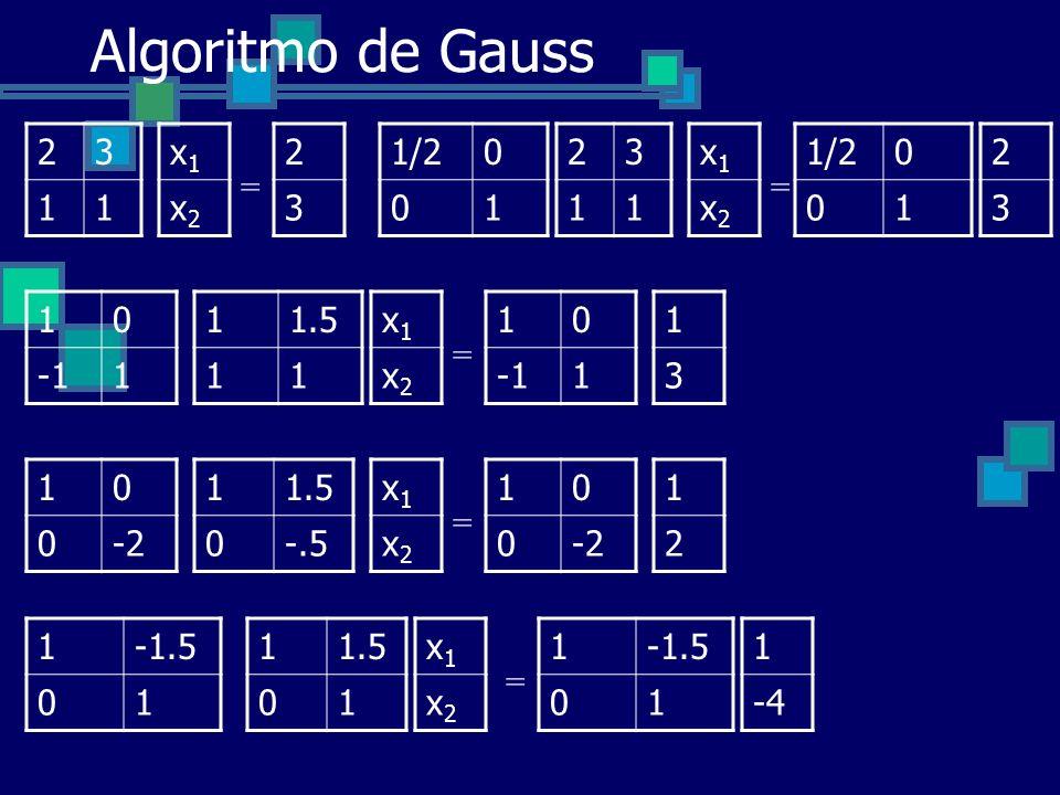 Algoritmo de Gauss 23 11 x1x1 x2x2 = 2 3 23 11 x1x1 x2x2 = 2 3 1/20 01 0 01 11.5 11 x1x1 x2x2 = 1 3 10 1 10 1 11.5 0-.5 x1x1 x2x2 = 1 2 10 0-2 10 0 11