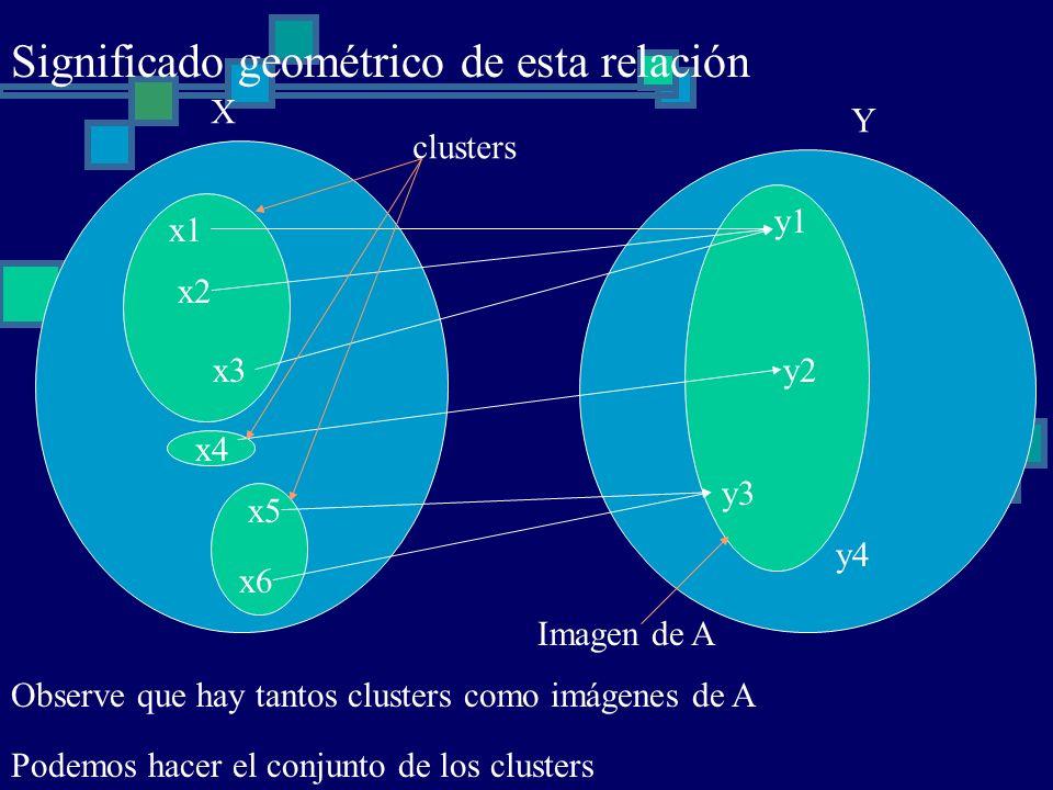 Significado geométrico de esta relación x2 x1 x4 x3 x6 x5 y4 y3 y2 y1 Observe que hay tantos clusters como imágenes de A clusters X Y Podemos hacer el