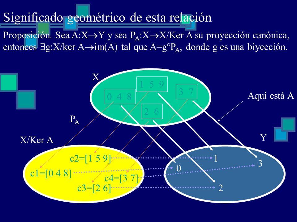 c1=[0 4 8] c2=[1 5 9] c3=[2 6] c4=[3 7] 0 4 8 1 5 9 2 6 3 7 X 0 1 2 3 Y X/Ker A Aquí está A Significado geométrico de esta relación Proposición. Sea A