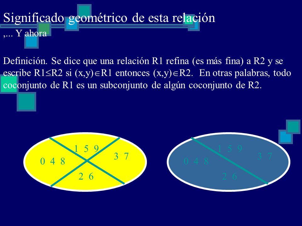 Significado geométrico de esta relación,... Y ahora Definición. Se dice que una relación R1 refina (es más fina) a R2 y se escribe R1 R2 si (x,y) R1 e