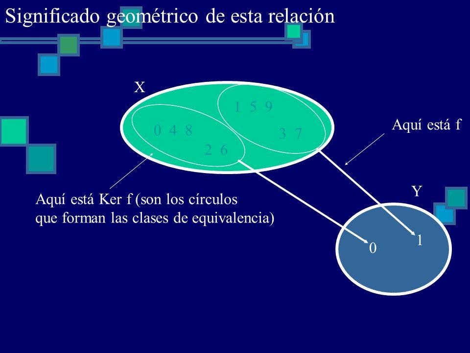 0 4 8 1 5 9 2 6 3 7 X 0 1 Y Aquí está f Aquí está Ker f (son los círculos que forman las clases de equivalencia) Significado geométrico de esta relaci